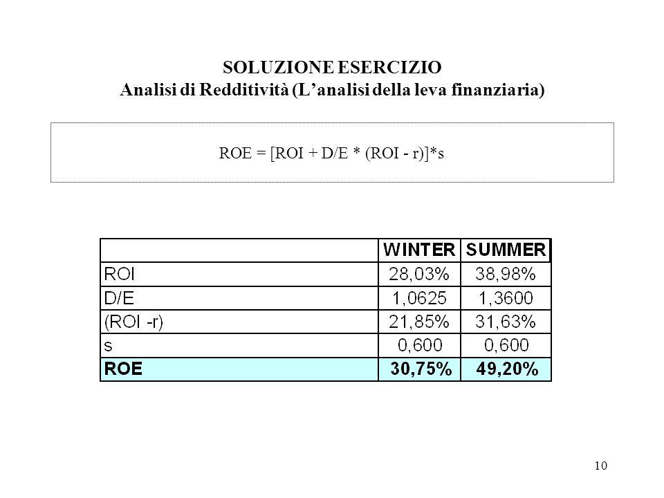 ROE = [ROI + D/E * (ROI - r)]*s